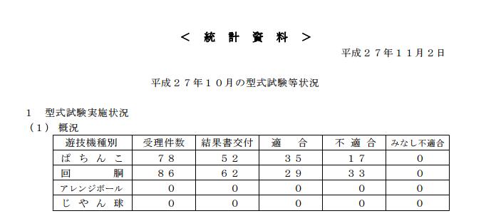 保通協型式試験等状況/パチンコ適合件数が今年最低/受理件数はPS共に今年最高
