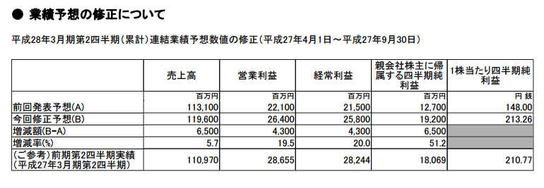 平和さんが業績予想をプラス修正/売上高でプラス65億円 営業利益でプラス43億円
