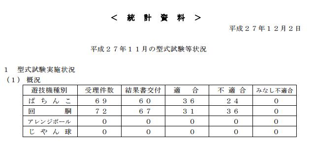 保通協データ2015年11月度型式試験状況が公開/ぱちんこ部門の不適合数は今年最大に