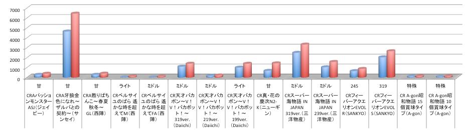定点観測データ@12月5日〜パチンコ部門店舗シェアグラフまとめ/ザルバ好調