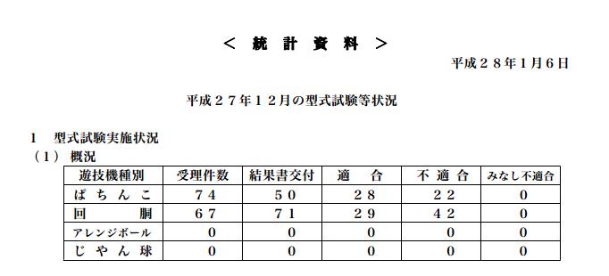 保通協発表 型式試験状況について/パチンコ部門適合数は28件で今年最低に