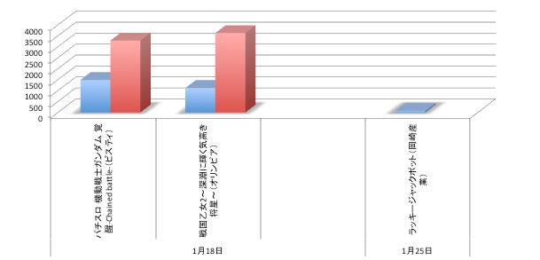 定点観測データ@パチスロ部門/ガンダム・戦国乙女が2週目でほぼ定番レベルに