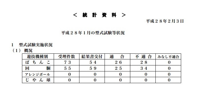 今年最初の保通協型式試験等状況データ発表/ぱちんこ適合率は48%に