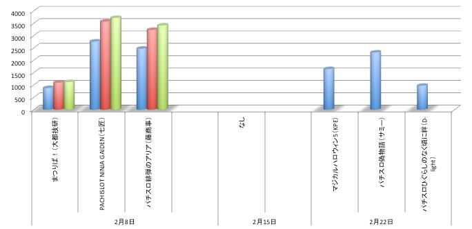 定点観測店舗シェアグラフ@パチスロ部門/BA秋葉原 偽物語55台導入も確認