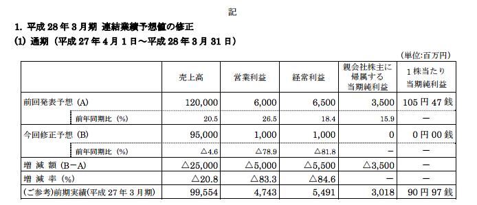 フィールズ通期のマイナス修正を発表/売上高はマイナス250億円、営業利益はマイナス50億円
