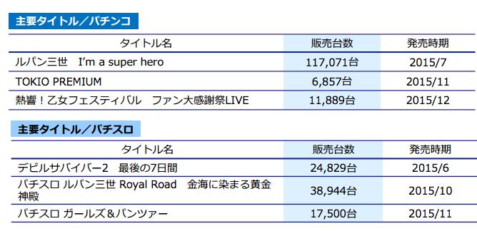 平和さん主要タイトルの販売実績発表/ルパンヒーローは約11万台、ガルパンは約17,000台