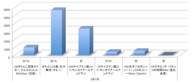 定点観測データ@パチンコ店舗シェアグラフから/北斗無双初週から定番クラスに