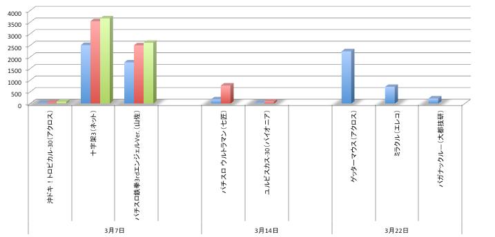 定点観測データ@店舗シェアグラフ/ゲッターマウス中規模スタートほか