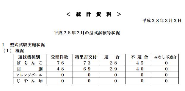 保通協型式試験データ 2016年2月度の数値が発表/ぱちんこ部門の適合率は38.3%に