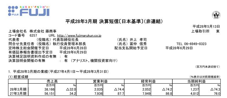 藤商事さん決算短信を発表/営業利益は約59億円のマイナスに