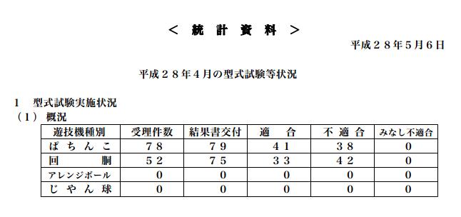 保通協定点データ「型式試験の状況4月度発表」パチンコ適合率回復傾向 変わらず