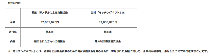 マルハン マッチングギフトで37,835,820円拠出/合計75,671,640円を熊本市へ寄付