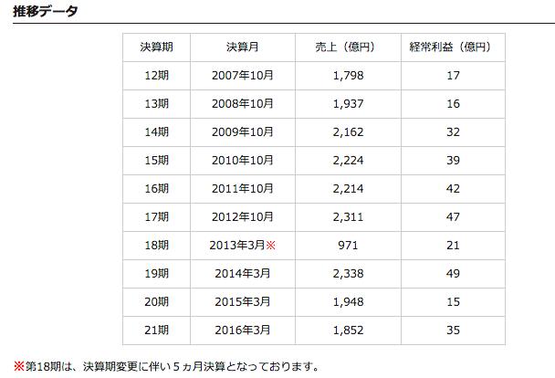 株式会社ABC(静岡)決算データ/売上高微ダウンも経常利益は約2.3倍の35億円