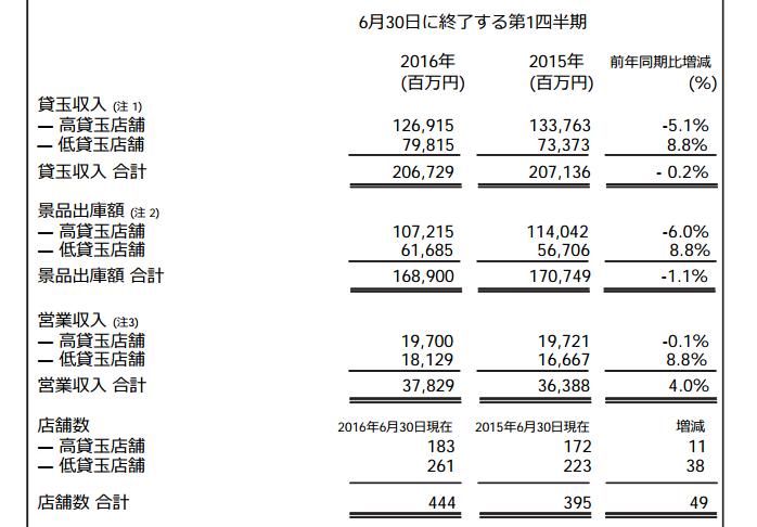 ダイナム社第1四半期決算発表/夢屋さんのグループ化が反映された決算内容です