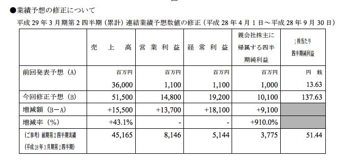 ユニバーサル 売上高+155億円/営業利益+137億円 好調な販売と製造原価の飛躍的な成果達成