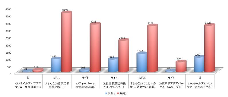 店舗シェアグラフ@パチンコ/蒼天の拳 DD北斗 a-nationは2週目で「ほぼ定番」クラス
