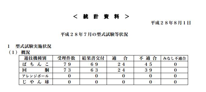 定点観測 保通協型式試験7月度データ/パチンコ部門の適合数は今年ワーストに