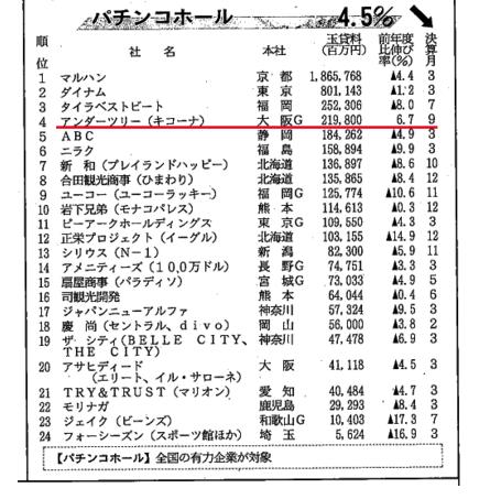 日経MJ パチンコホールランキング/キコーナさんはランキング24社中、唯一の前年対比プラス企業に