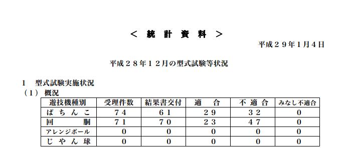 2016年最後の保通協型式試験等データ/12月はP適合率47.5%・S適合率は32.8%に