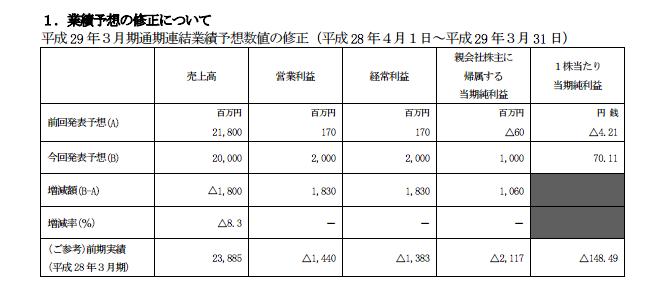 日本ゲームカード・ジョイコホールディングス業績予想修正/役員報酬の減額と希望退職者の募集