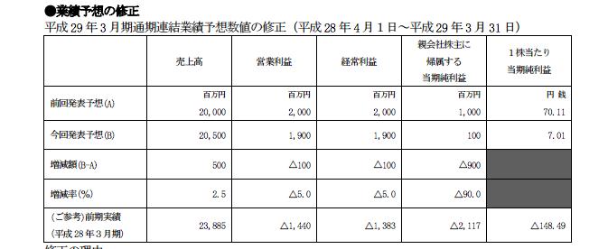NGC∥日本ゲームカード株式会社 業績予想修正/86名の希望退職者及び特別損失計上も発表