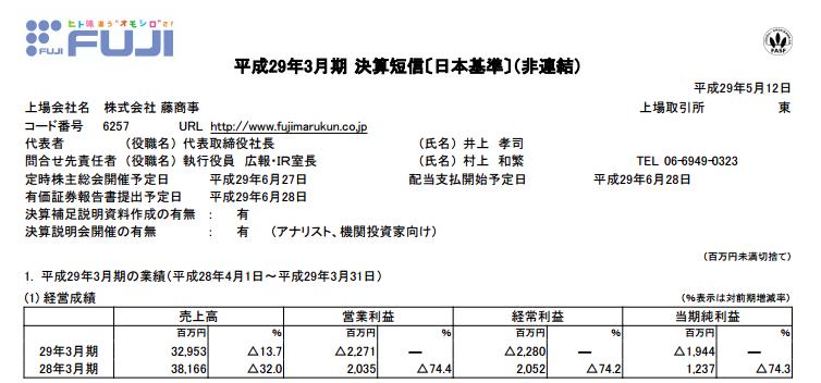 藤商事さん決算は減収減益に/営業利益は赤字、22億7100万円の損失