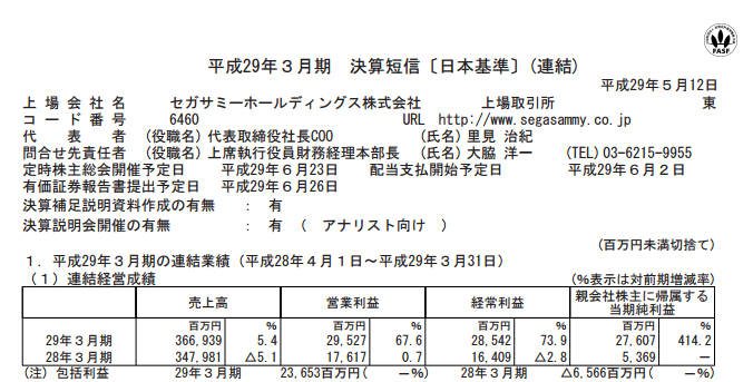 セガサミー社 決算は増収増益「当期純利益は5倍以上」一方シビアな予想も発表