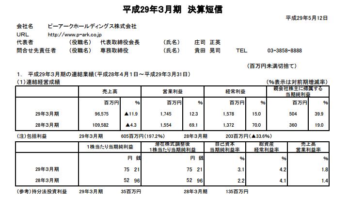 ピーアーク決算は減収増益/売上高は1000億円の大台を切るが利益はしっかりと残す。