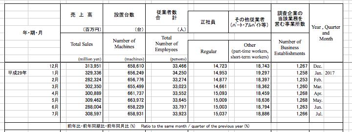 経済産業省マクロデータ7月度確報/6月で一旦割った3000億円は回復も対比マイナス