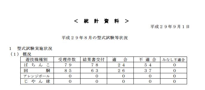 定点観測【保通協 型式試験状況について】17年8月はぱちんこ部門の適合率今年ワースト