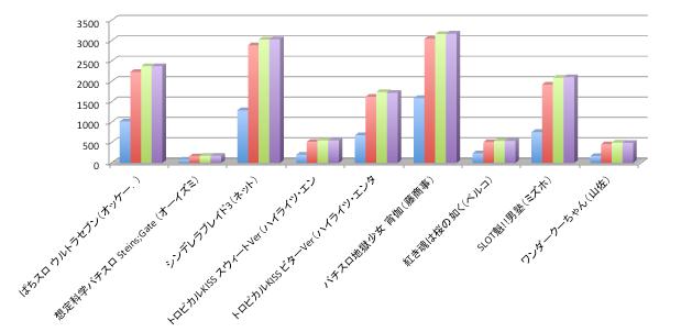 【定点観測】9月19日〜リリース店舗シェア数値@パチスロ部門