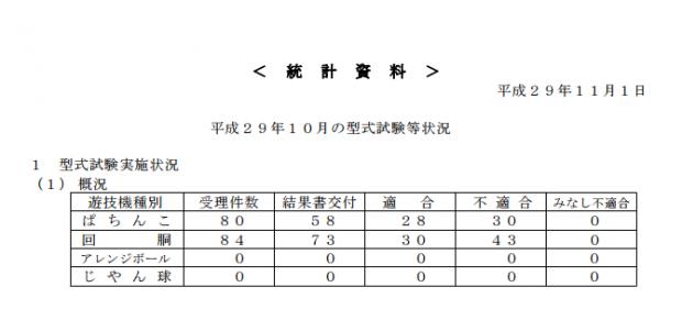 保通協定点観測【型式試験状況17年10月データ】でました/適合状況は概ね好調