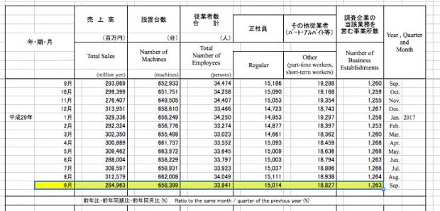 経済産業省マクロデータ【9月確報】でました/売上高は今年度「実質ワースト」に